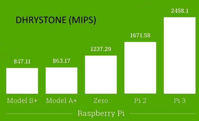 Raspberry Pi 3 benchmark