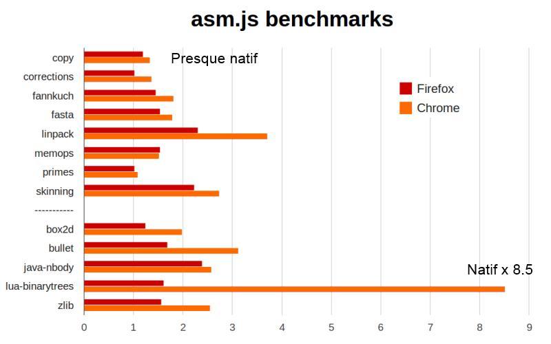 Vitesse d'Asm.js sur Chrome et Firefox