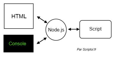 JavaScript en ligne de commande, schéma de fonctionnement