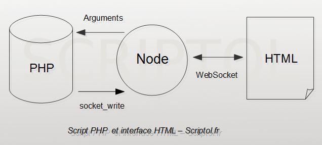 Script PHP utilisé localement, avec interface HTML 5 grâce à