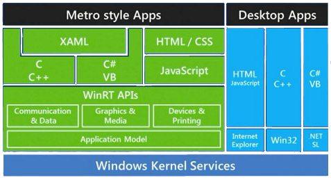 infrastructure de Windows 8