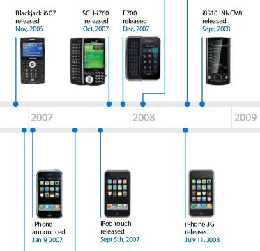 Chronologie Apple contre Samsung