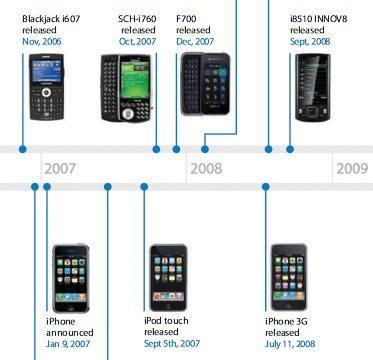 Chronologie Apple contre Samsung