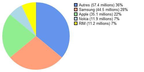 Parts de marché des smarphones en avril 2012