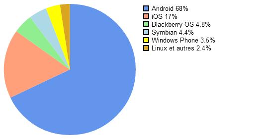 smartphones ventes mondiales 2012 second trimestre