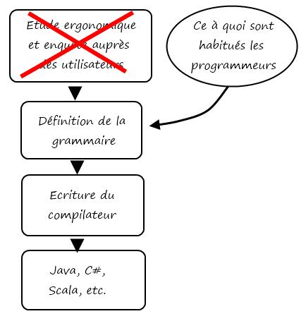 conception d'un langage de programmation conservateur
