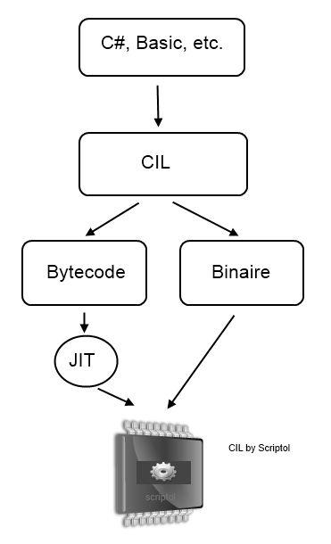 CIL de Microsoft, diagramme par Scriptol.fr
