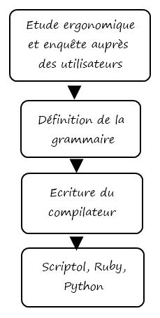 nouveau langage de programmation
