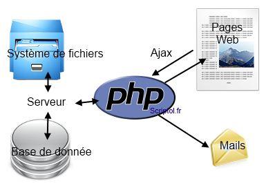 serveur php