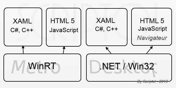 xaml  langage de cr u00e9ation d u0026 39 interfaces graphiques