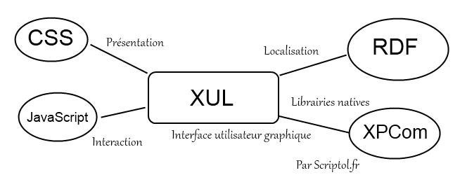 xul  langage de cr u00e9ation d u0026 39 interfaces graphiques