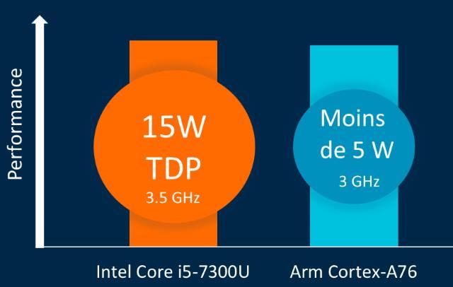 Comparatif Intel et ARM