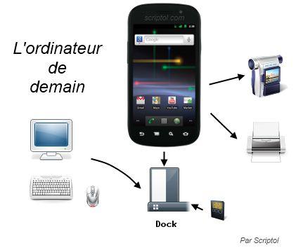 Ordinateur du futur, demain se sera un smartphone.